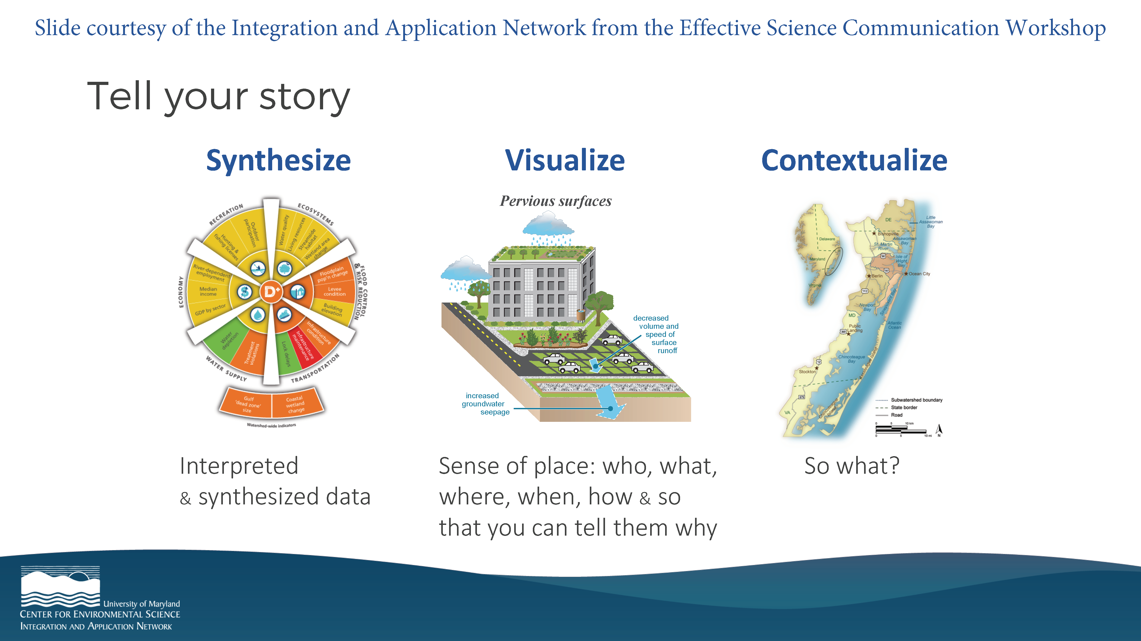 slide from science communication workshop: Tell your story - synthesize, visualize, contextualize