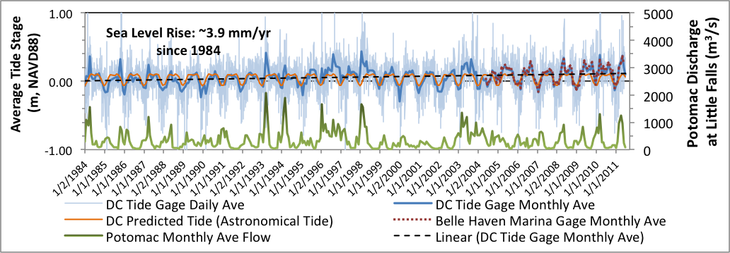 Graph illustrating record of recent sea level rise at two tide gauges in Dyke Marsh