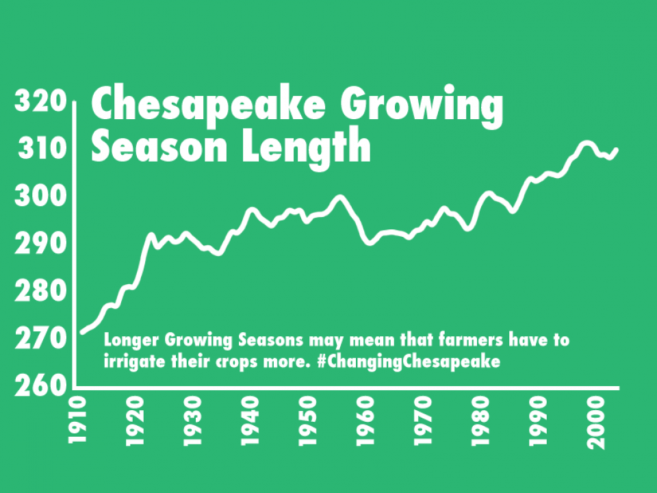 graph showing an increase in growing seasons