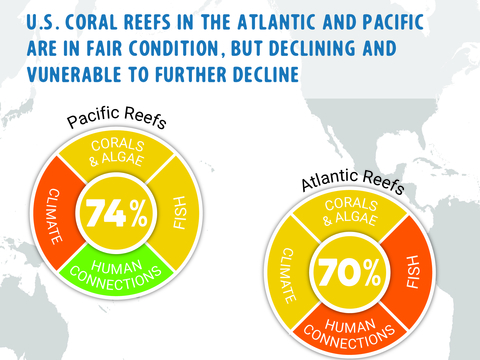 Map of Atlantic and Pacific oceans with coral reef score wheels overlaid. Pacific Reefs received a score of 74% and Atlantic Reefs scored 70%.
