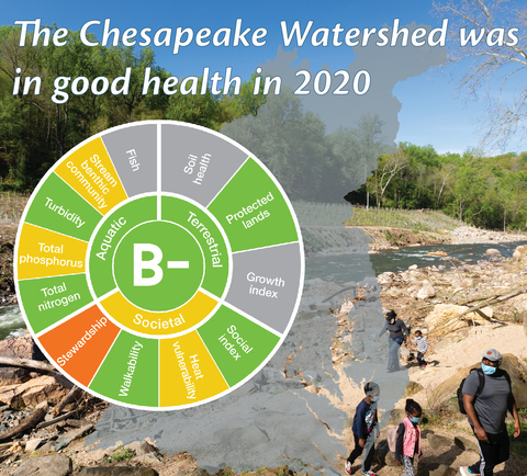 Graphic revealing the health score of the watershed was a B-