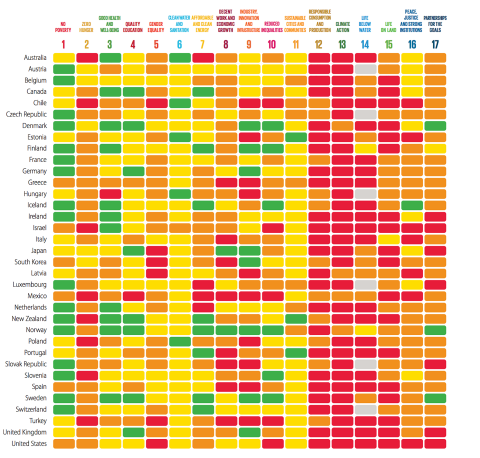 Sustainable Development Goals dashboard and index