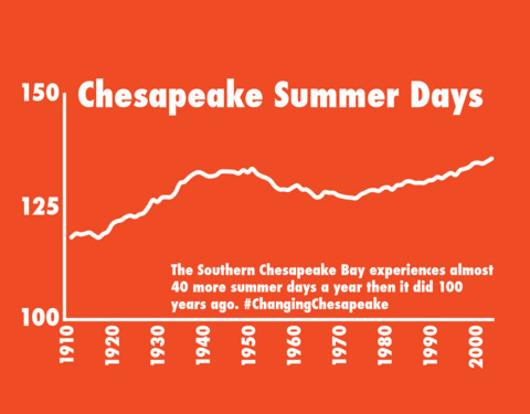 Chesapeake Summer Days graph